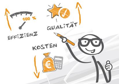 Effizient Qualität Kosten Check
